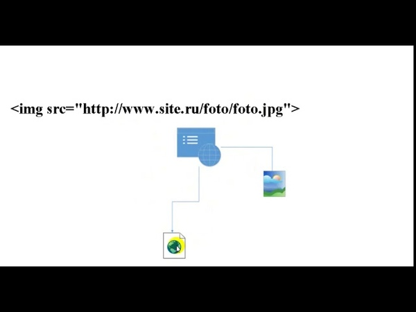 HTML. Урок 2. Изображения. Часть 2. Путь к файлу, атрибуты тега, выравнивание рисунка. Пример.