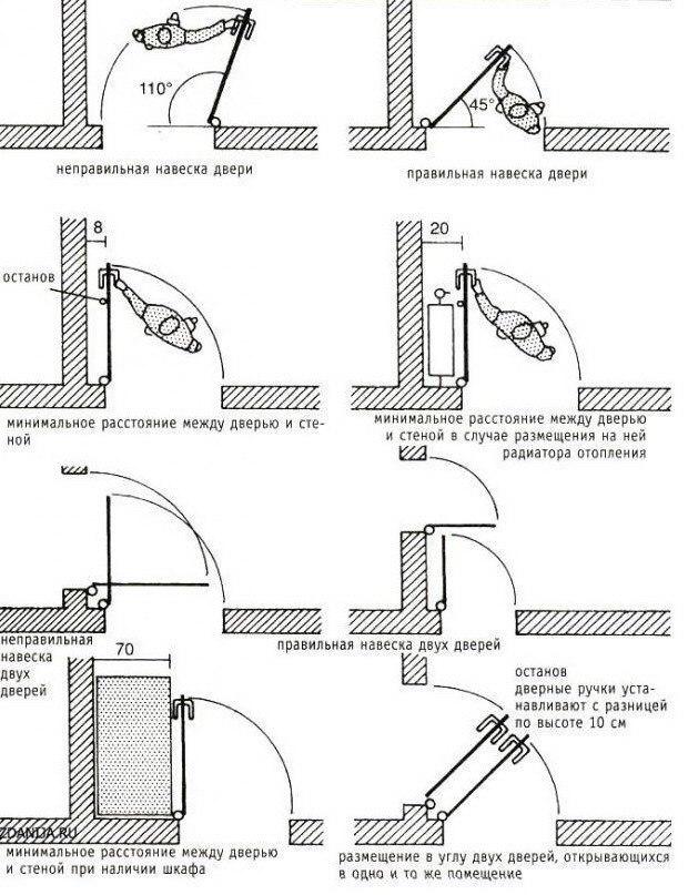 Как правильно навесить двери
