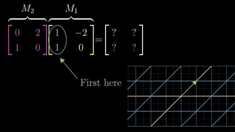 Умножение матриц как композиция Сущность Линейной Алгебры глава 4