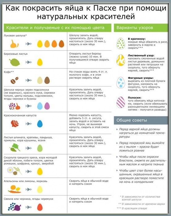 Пасха! Как покрасить или декорировать яйца на пасху