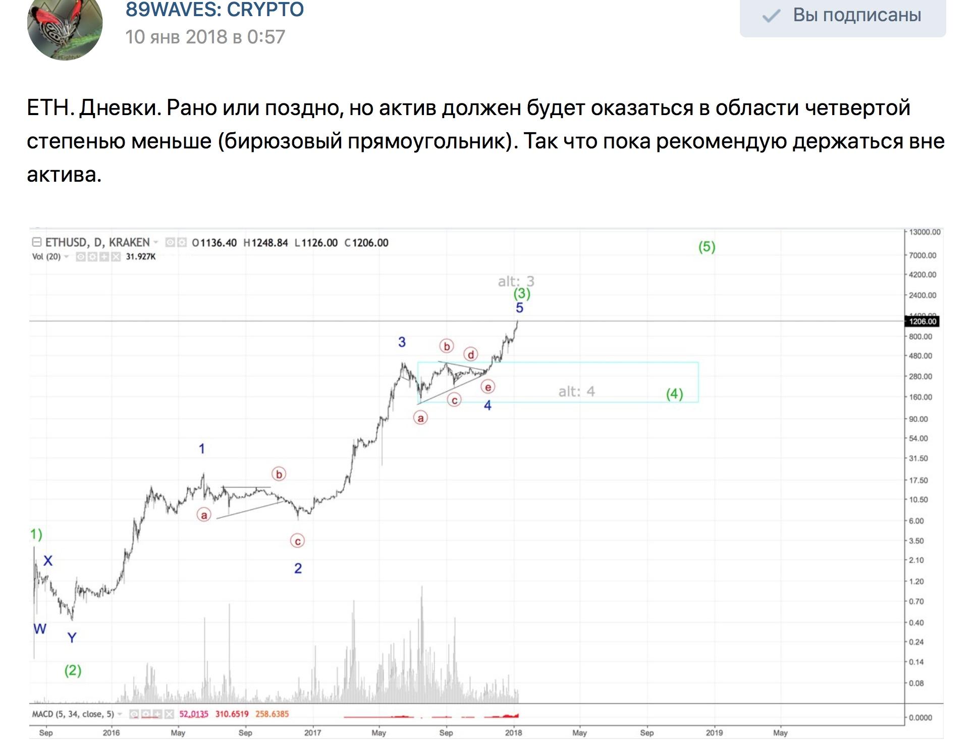 ETH/USD. Ethereum. 1D & 1H.