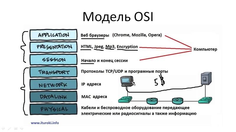 Компьютерные уроки/Уроки Cisco/ICND1 Урок 15 (Модели OSI и TCP)