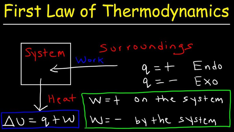 First Law of Thermodynamics, Basic Introduction - Internal Energy, Heat and Work - Chemistry