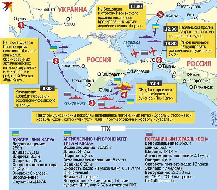 Как украинскими кораблями должен был правильно осуществляться запрос на проход