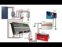 Instalação Correta do Sistema Off Grid Passo a Passo