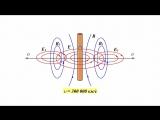 6.9 Электромагнитые волны