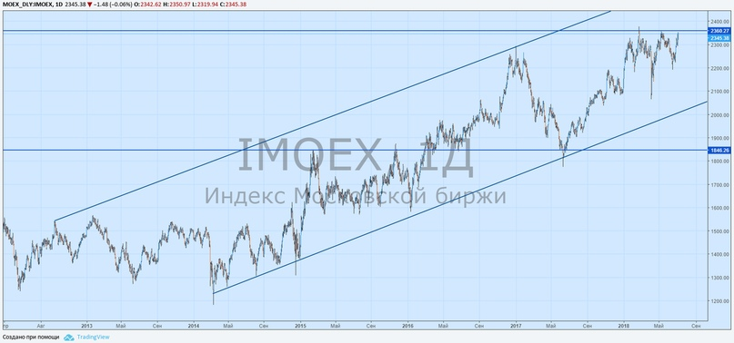Российский фондовый рынок вновь вблизи исторических максимумов.