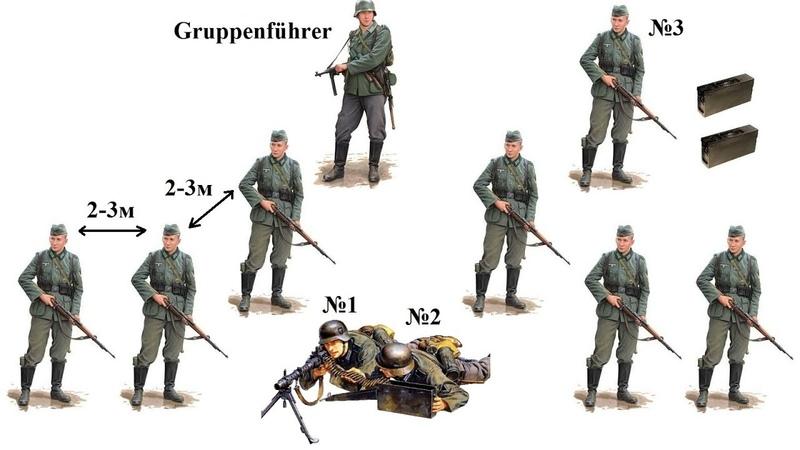 Пехотное отделение Вермахта | Тактика немецкой пехоты
