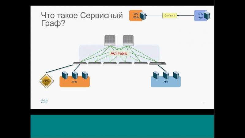 ACI – Современное безопасное ядро сети ЦОД