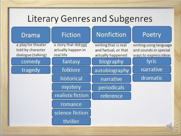 Literary Genres and Subgenres Fiction Nonfiction Drama and Poetry Video and Worksheet