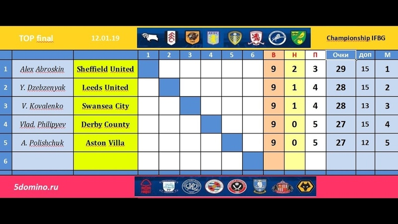 Чемпионшип 2019 шахматы. 7 тур. Middlesbrough (А. Сингилеев)- Wolverhampton (А. Демурия)