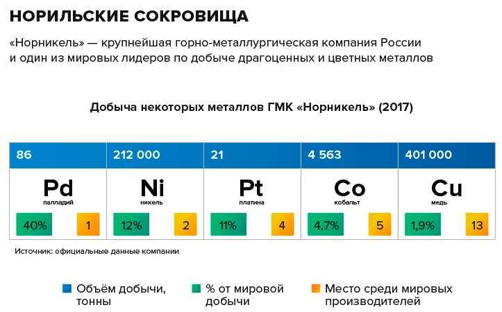 gazeta.ru: Металлы, которые добывает Норильский никель и их применение
