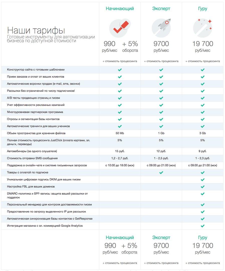 Тарифы сервиса Justclick