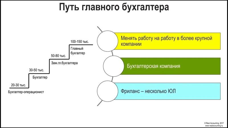 Как бухгалтеру стать финансовым директором, Татьяна Жукова, OpenPlatforma.ru