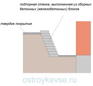 Крепление грунтовых откосов подпорными стенками