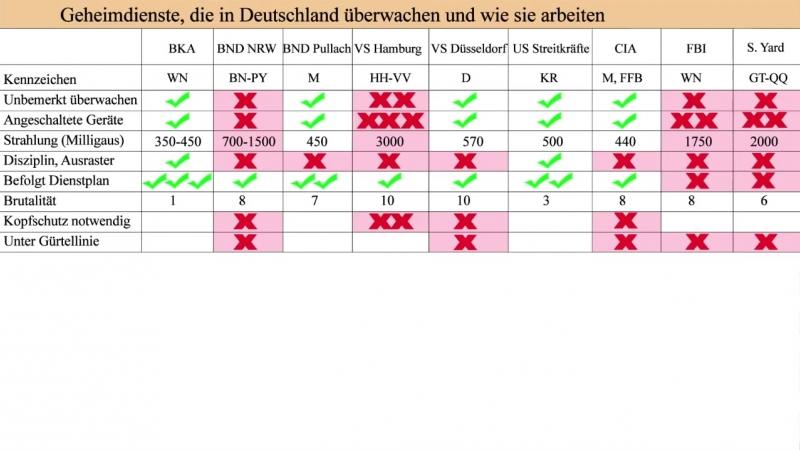 Welche Geheimdienste in Deutschland überwachen und wie sie arbeiten