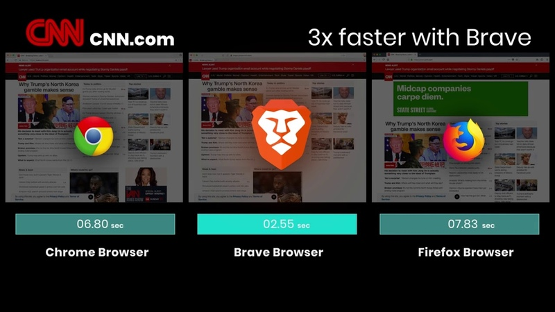 Тест скорости интернета Brave Google Chrome Mozilla Firefox Какой браузер быстрее