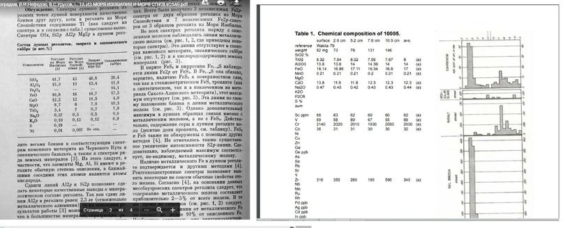 Сравнения анализа образца N10005.