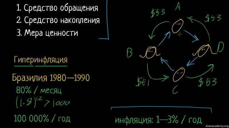 Гиперинфляция | Деньги и денежные средства | Макроэкономика.