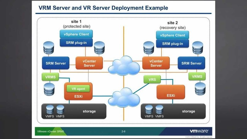 VMware vCenter SRM: Storage Replication - Part 1