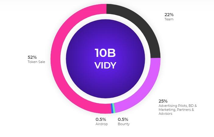 Vidy - обзор проекта | Новое слово в мире интернет-рекламы