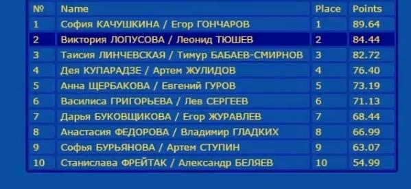 Российские соревнования сезона 2018-2019 (общая) - Страница 6 S-i8k3Wtty8