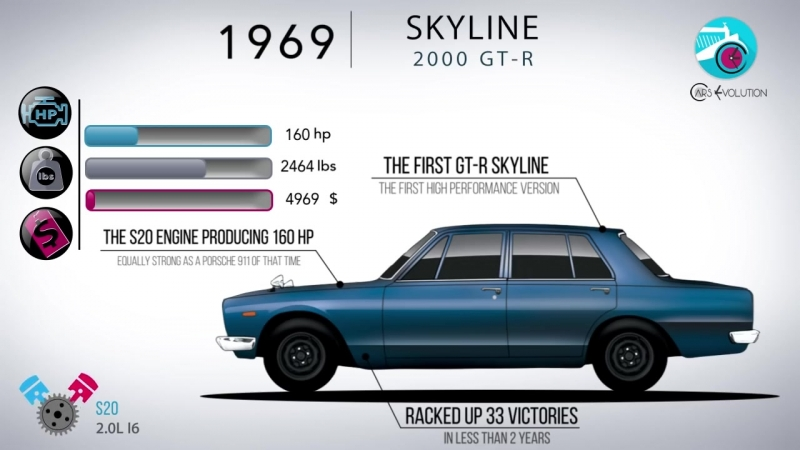 The_Evolution_Of_The_Nissan_Skyline_And_GT-R