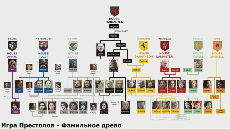 Игра Престолов – Родословная всех персонажей