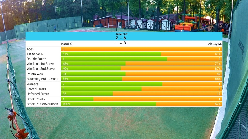 Tennis (indoor hard/grass) 18.06.18 vs Alexey M.