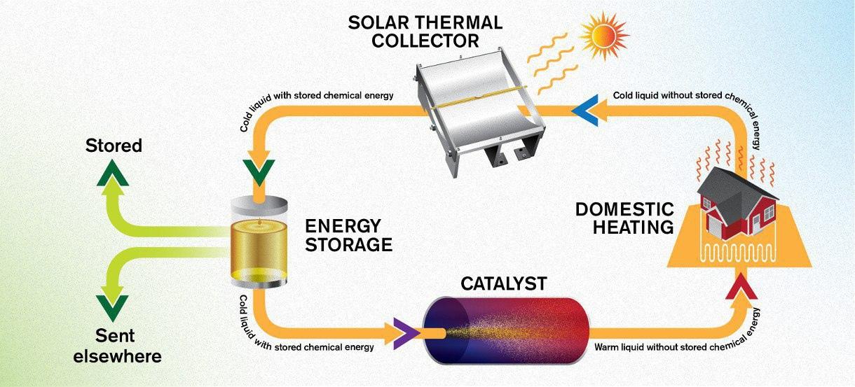 Сохранение солнечной энергии в течение 18 лет