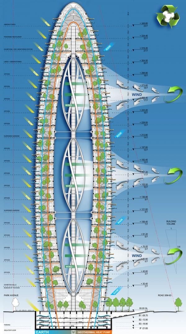 Bionic-Arch - футуристический зеленый небоскреб для Тайчжун / Винсент Каллебаут