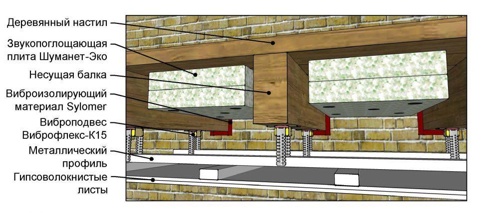 Звукоизоляция в малоэтажном строительстве