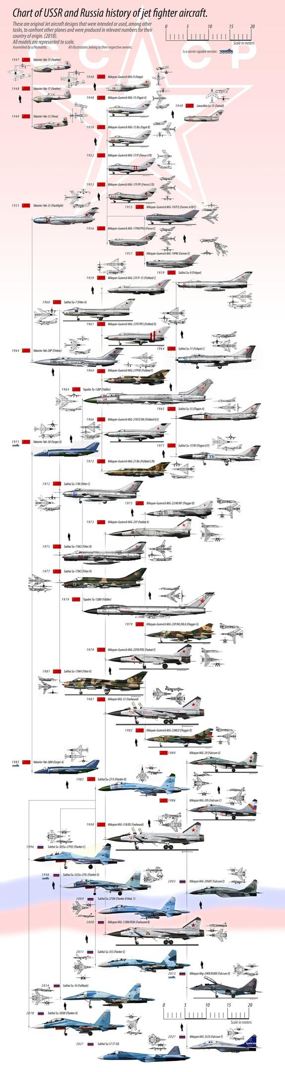 Диаграмма развития реактивных истребителей в СССР и России