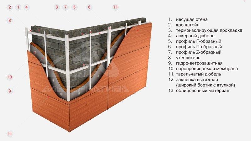 Вентилируемые фасады: виды, технология монтажа.
