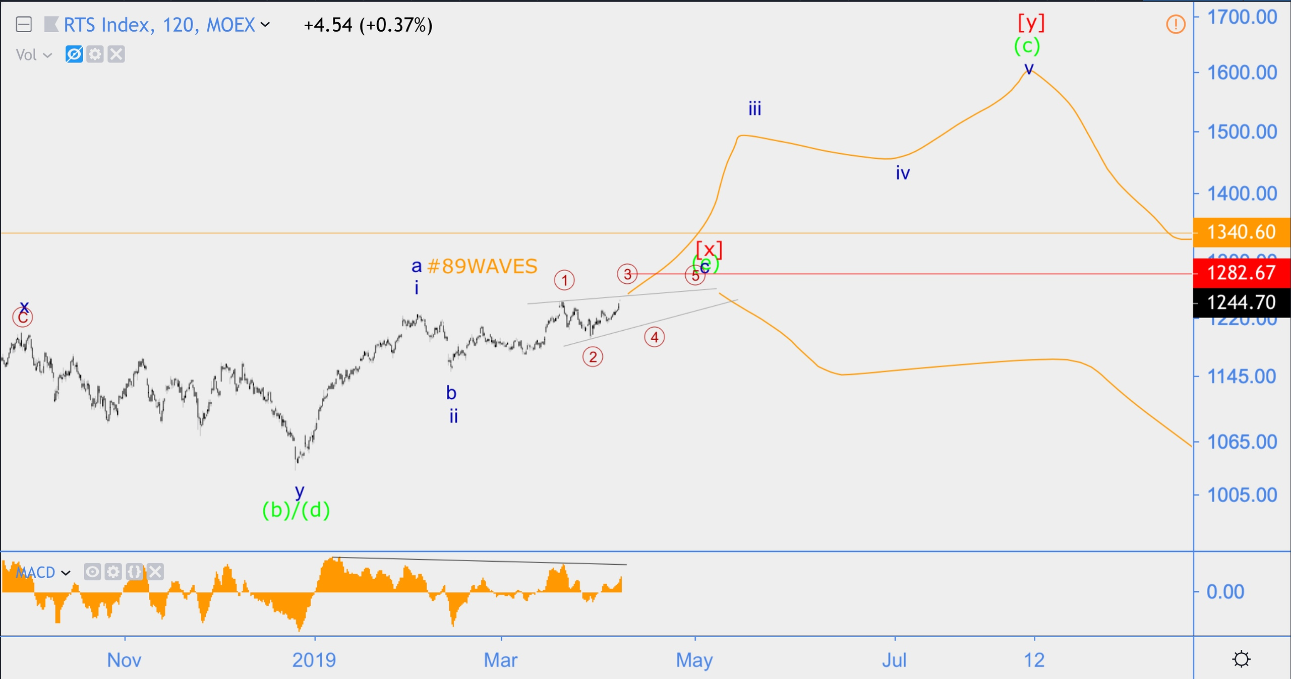 Волновой анализ  GBP/USD, Индекс РТС, Нефть Brent