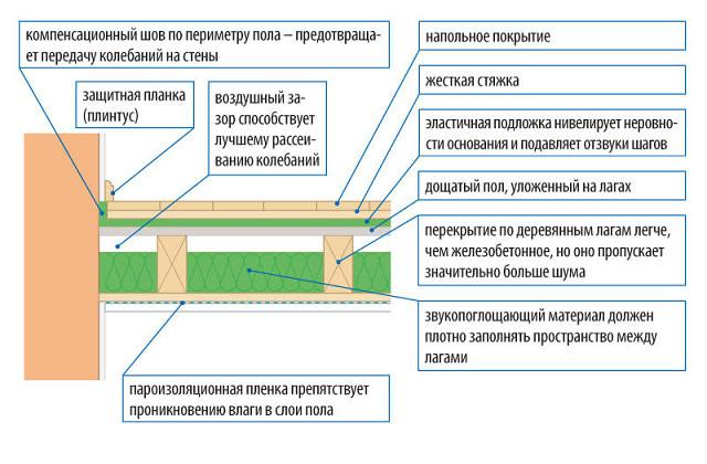 Звукоизоляция перекрытий, полов и потолков