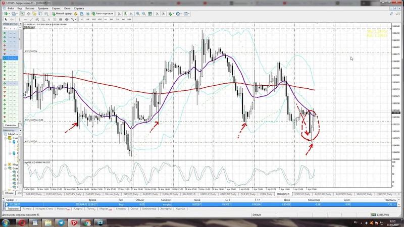 Покупка евро/фунт, покупка золота (XAU/USD). Торговля онлайн 3 апреля 2019 года