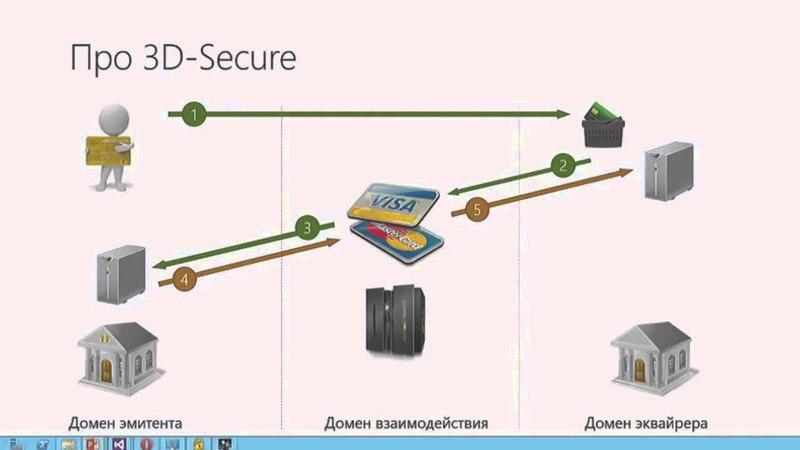 3-D Secure: как это работает? (схема работы и комментарии специалиста)
