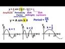 PreCalculus - Trigonometry (30 of 54) The General Equation for Sine and Cosine: Period