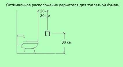 Эргономика ванной комнаты: