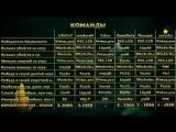 [finargot] Статистика Предсказаний - Прогнозы Ti 2018 + Конкурс на Аркану+Уровни