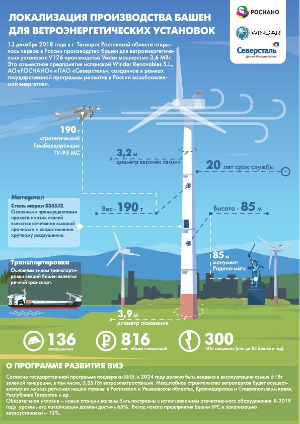 Анатолий Чубайс и Василий Голубев открыли производство башен для ветроэнергетики в Таганроге