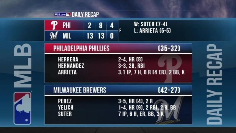 Game 67: MIL_13_PHI_2 © MLB.com