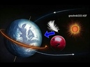 Разбор энциклопедии. Законы Ньютона, гравитация.