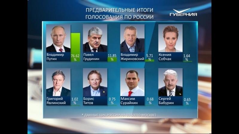 ЦИК России озвучены результаты голосования после обработки 97 % протоколов