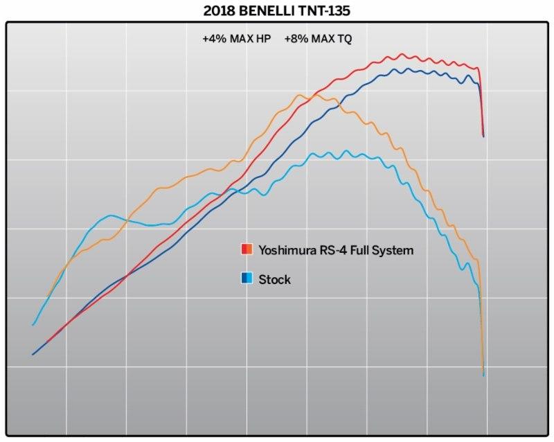 Минибайк Benelli TnT135 с компонентами Yoshimura