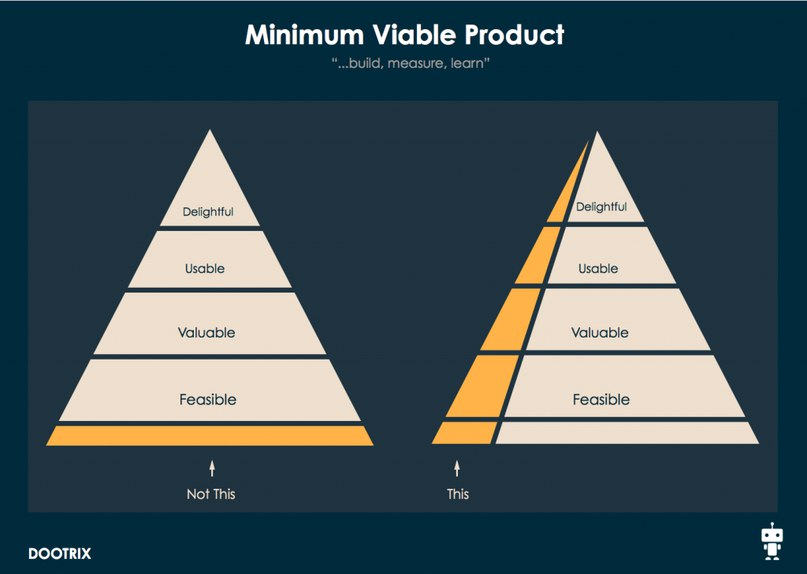 building minimal viable products - HD1440×1024
