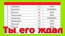 Рейтинг футбольных сборных ФИФА после ЧМ 2018 Рекордный прыжок сборной России