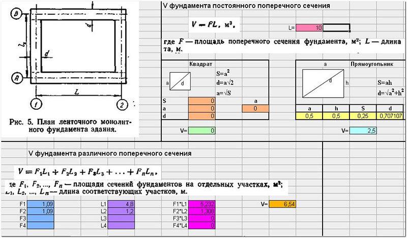 Пример расчета ленточного фундамента