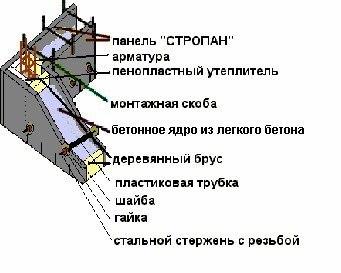 Расчет опалубочной конструкции